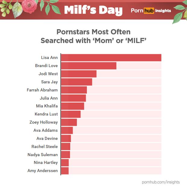 Pornhub Insights Milfs Day Milf Mom Pornstars