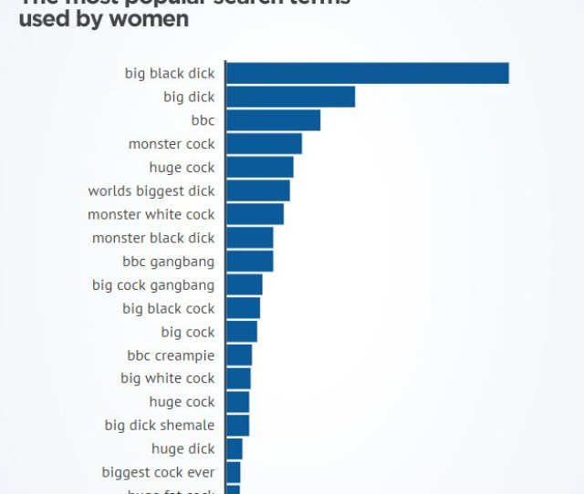 Pornhub Insights Big Dick Terms Women