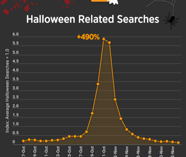 Pornhub Insights Halloween Searches