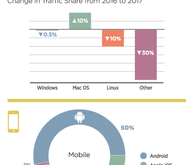 The Largest Decrease Came From Windows Mobile With Its Share Dropping  Now Making Up Just 2 Of Mobile Visits