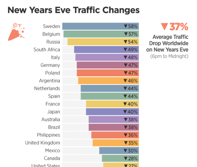 The United States 27 And India 12 Were Still Getting Busy On Pornhub With As The New Year Rang In With The Lowest Dips In Traffic Worldwide On The