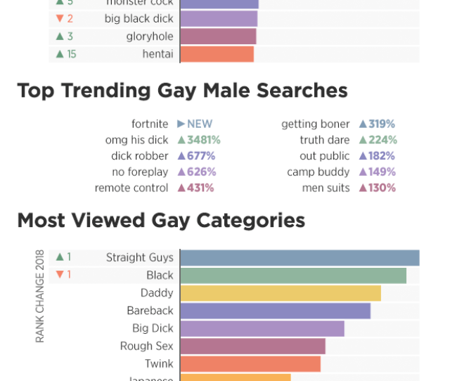 In 2018 Straight Guys Replaced Black As The Most Viewed Category On Pornhub Gay While Daddy Bareback And Big Dick Continued To Make Up The
