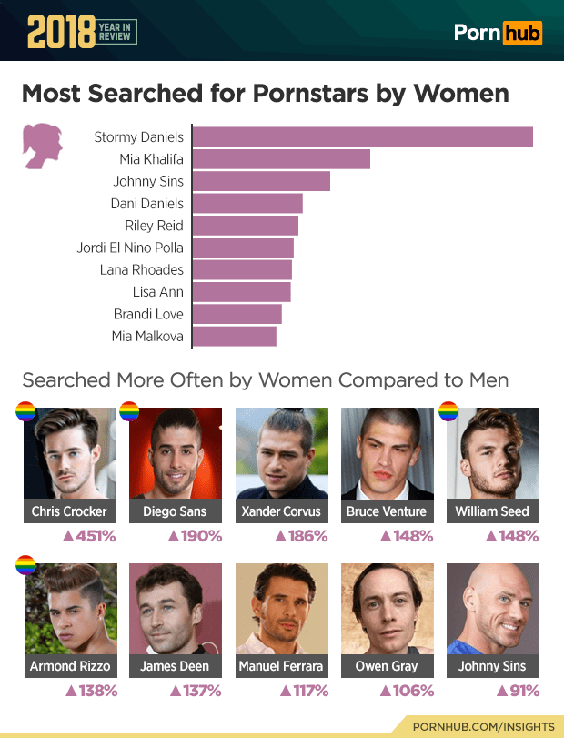 2018 Saw The Proportion Of Female Visitors To Pornhub Grow To 29 An Increase Of 3 Percentage Points Over 2017 Dr Laurie Observes That Every Year We See