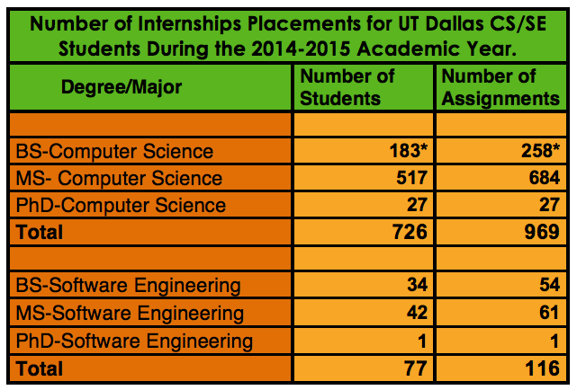 *Note that only a fraction of BS students report their internship information to the University; the actual number of undergraduate internships is much higher.