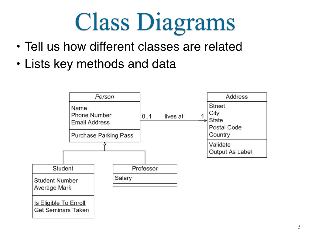 Java Module 3 Oop Design