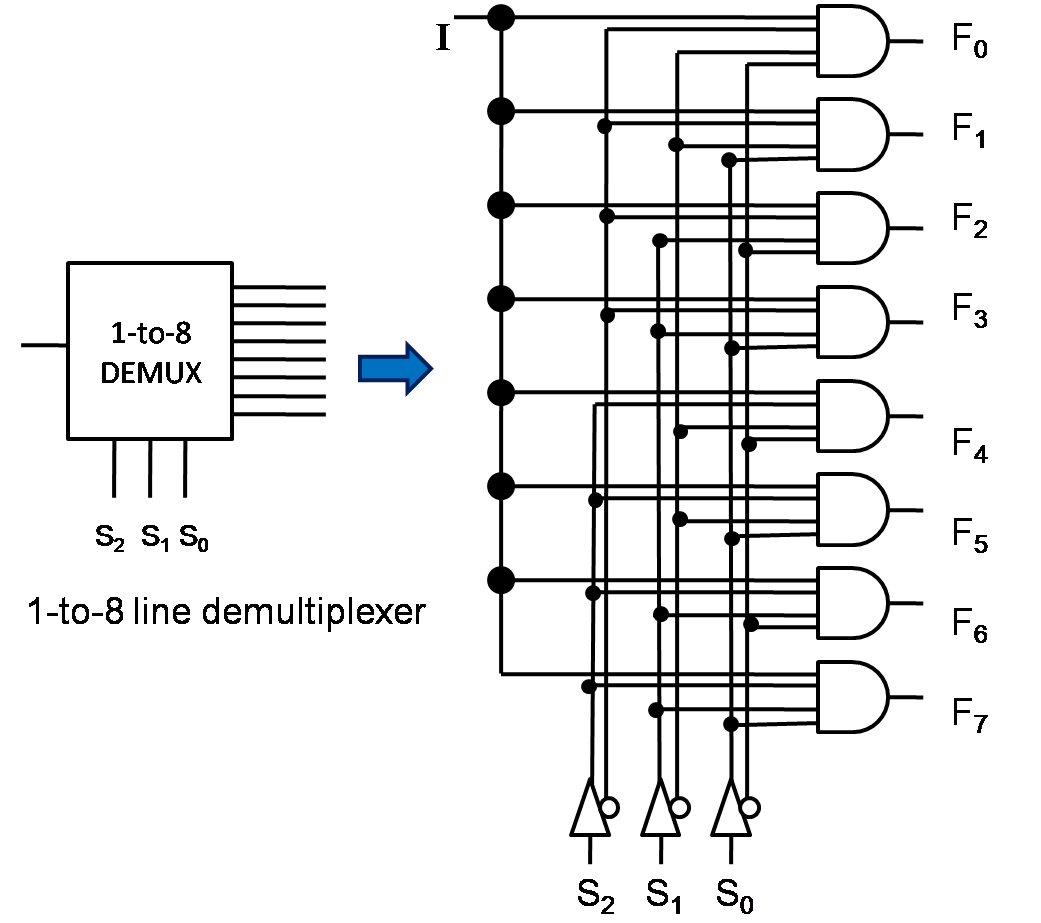 Multiplexer 8 To 1 Logic Diagram
