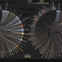 A visual exploratorium of refugee flows over the world using dynamic chord diagrams