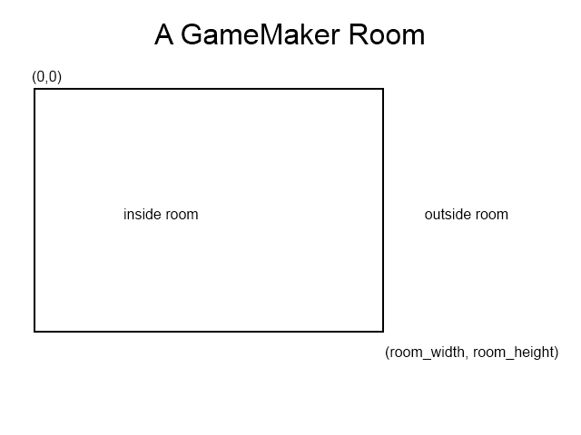 Game Maker Room