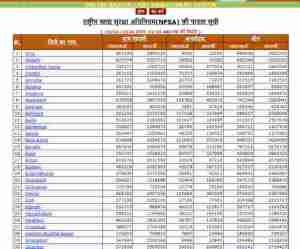 UP RATION CARD LIST ALL DISTRICT