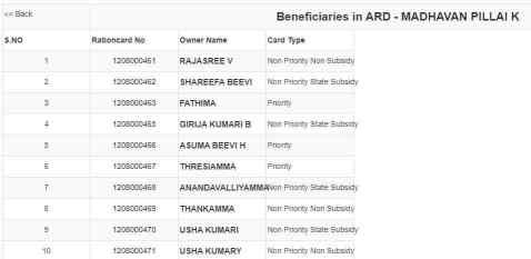 kerala new ration card List 2020