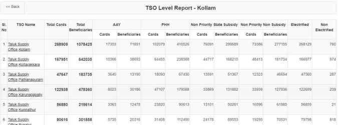 kerala new ration card tso List