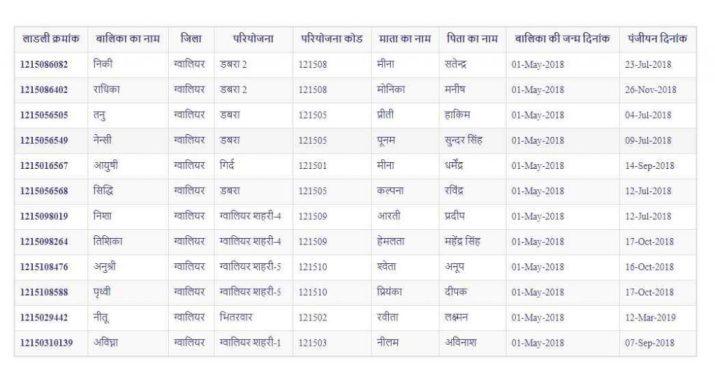Ladli Laxmi Yojana List