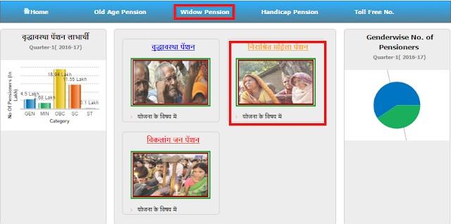 Vidhwa Pension UP