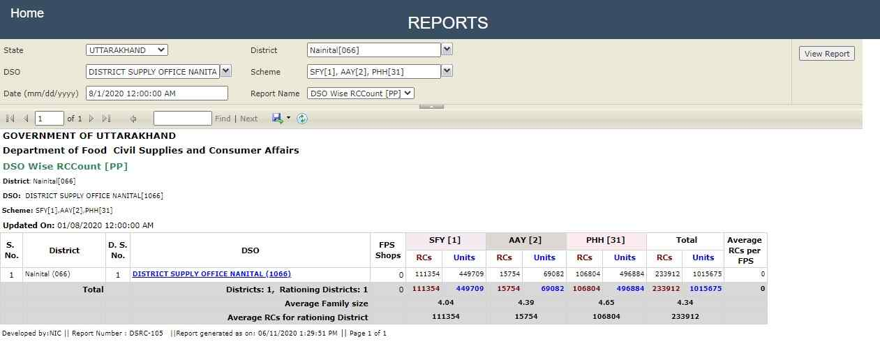 Uttrakhand Ration Card List check online