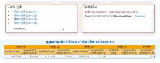 Up Old Age Pension list 2021