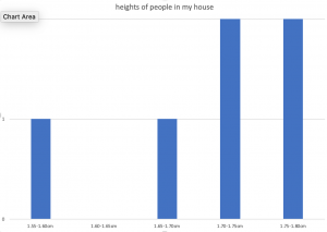 Recorded heights of my Family