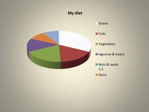 Data representation- Pie Chart