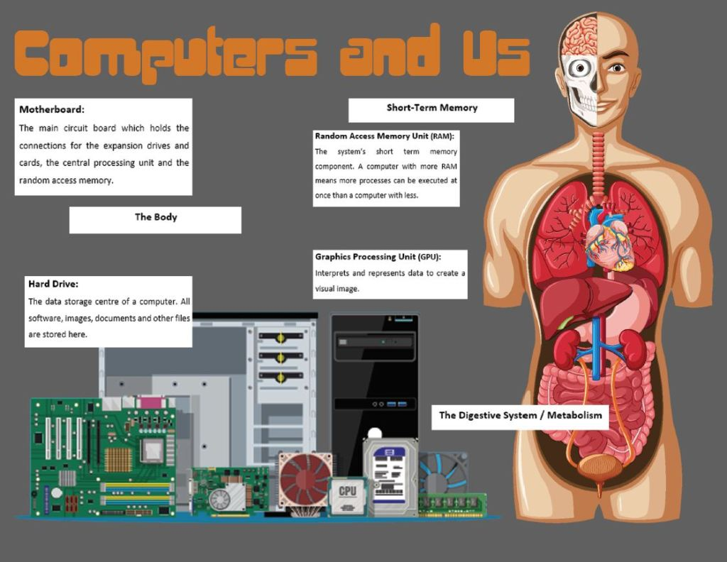 'computers and us' comparison poster with labels