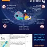 Computational Thinking Poster