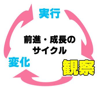 zenshin-seicho