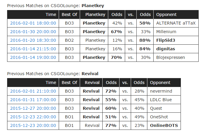 Planetkey vs. Revival planetkeyvsrevival-csgofan.pl