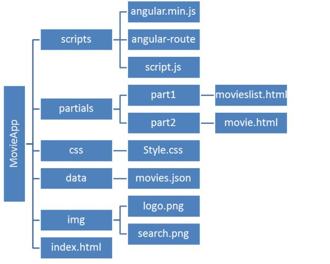 structure of our app