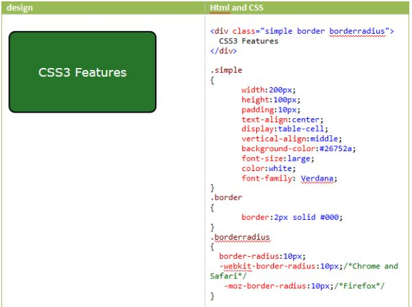 CSS3 Features: Borders