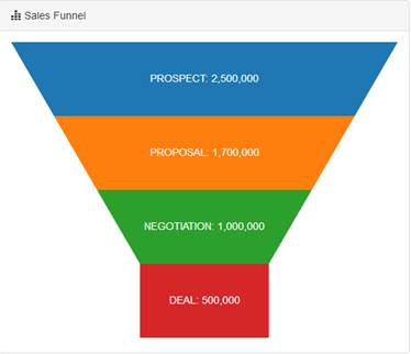 Pinched Funnel Chart
