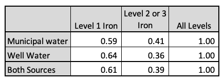 Table of probabilities for Iron Levels in water from different systems