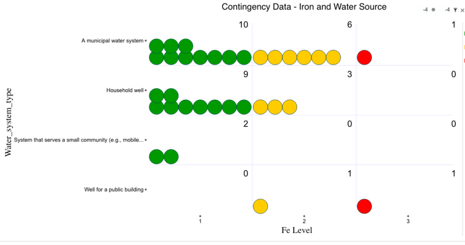 Contingency Table Data - Iron and Water Source