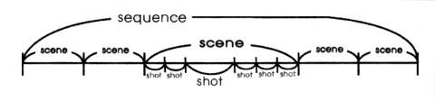 Shot, Scene dan Sequence