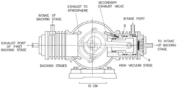A design of an early (1974) model of the oil-free vacuum pump