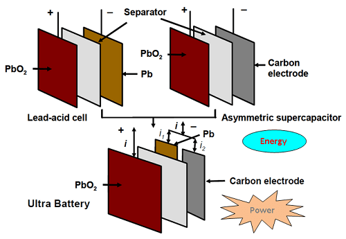 Ultrabattery csiropedia schematic diagram showing the configuration of ultrabattery source lan lam csiro ccuart