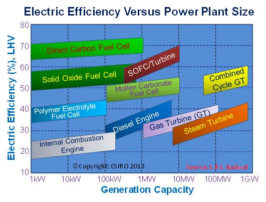 Electricity efficiency versus power plant size