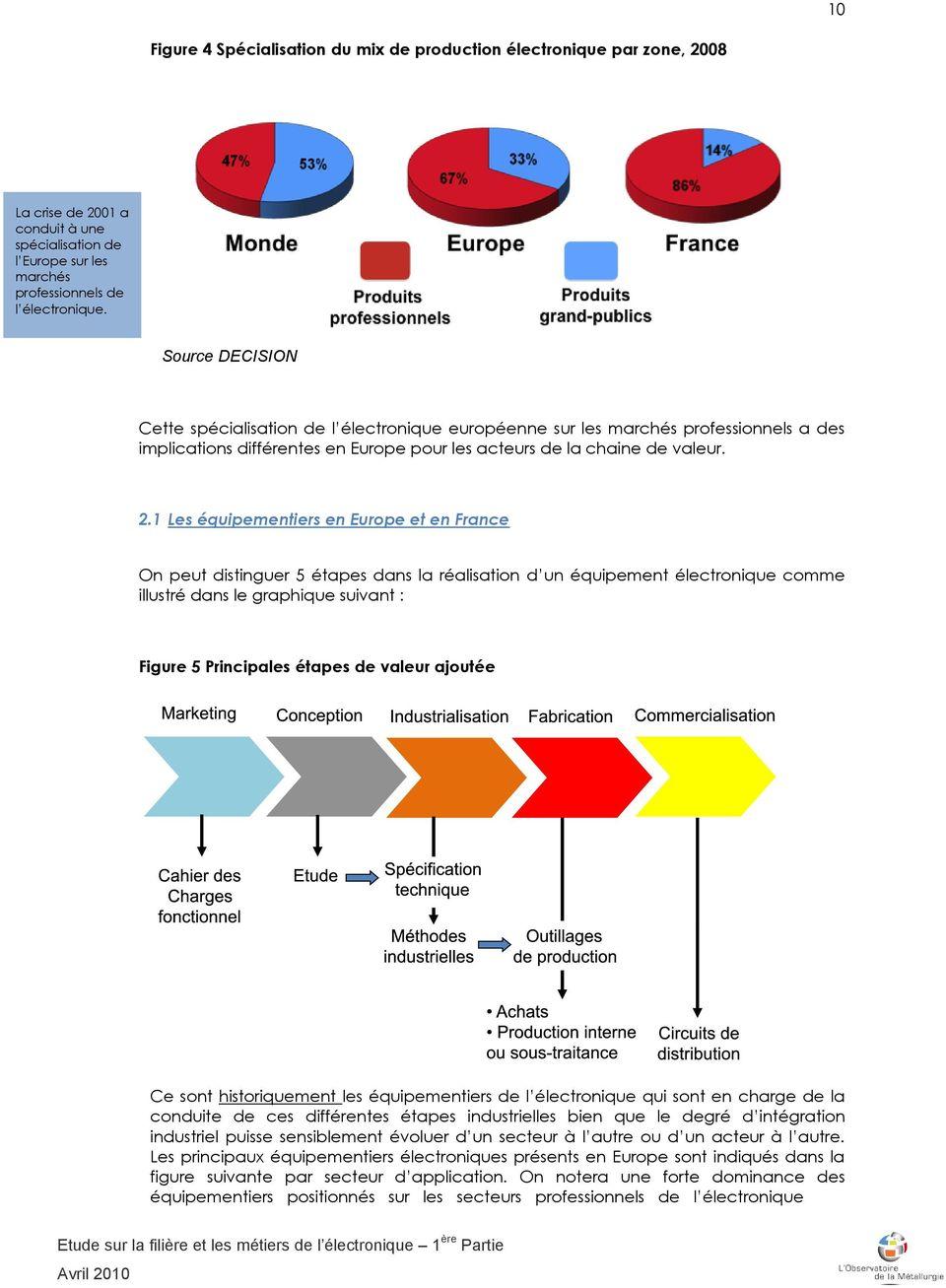 integration-de-lelectronique-dans