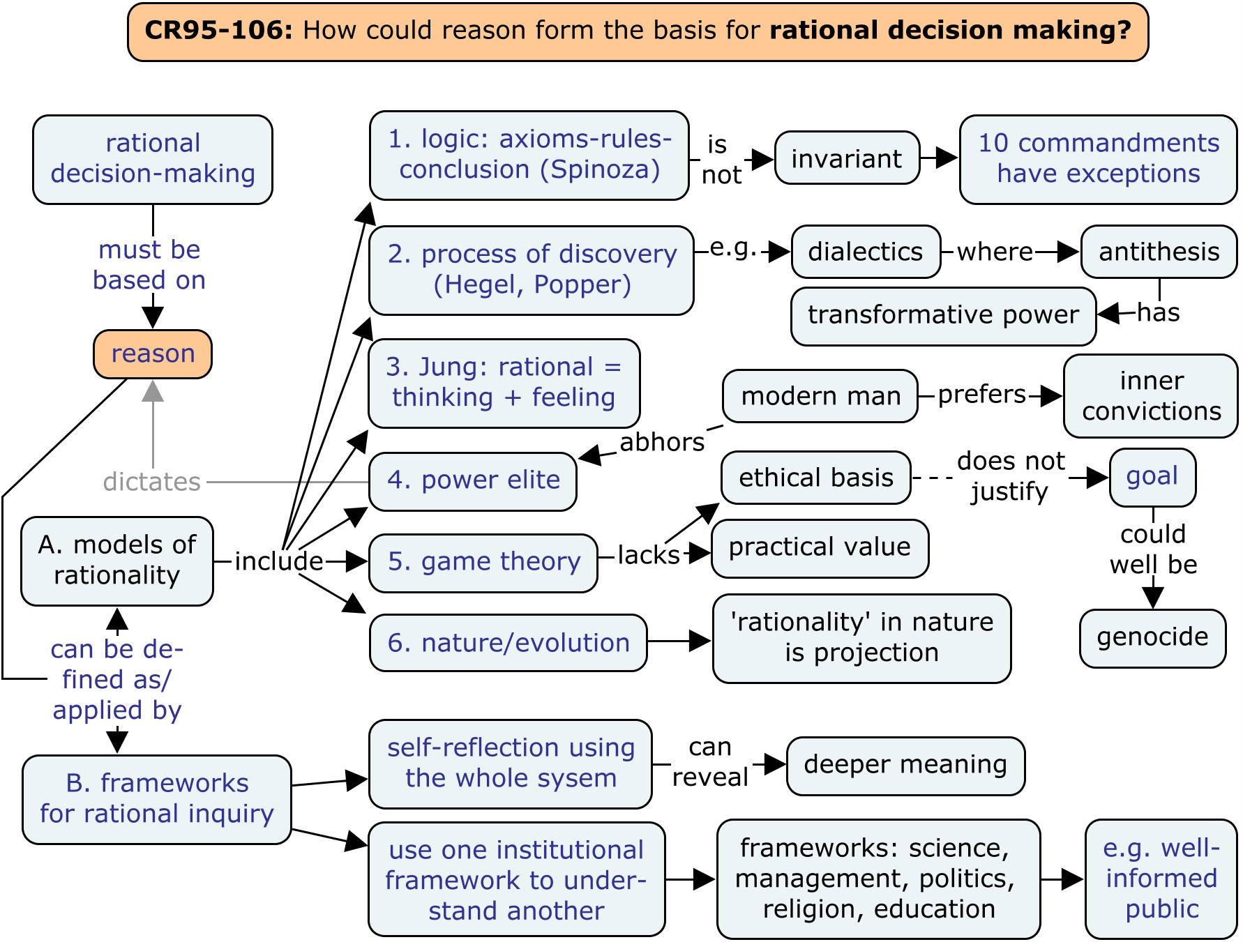 Reason As A Basis For Rational Decision Making