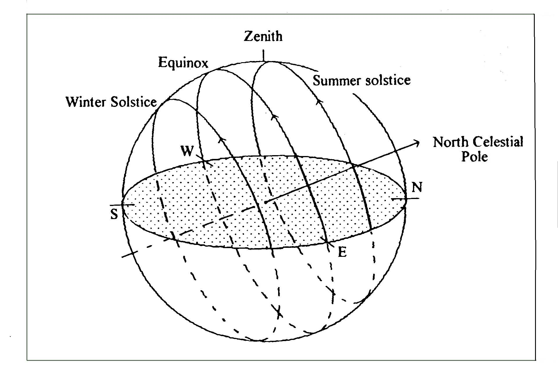 Winter Solstice Diagram