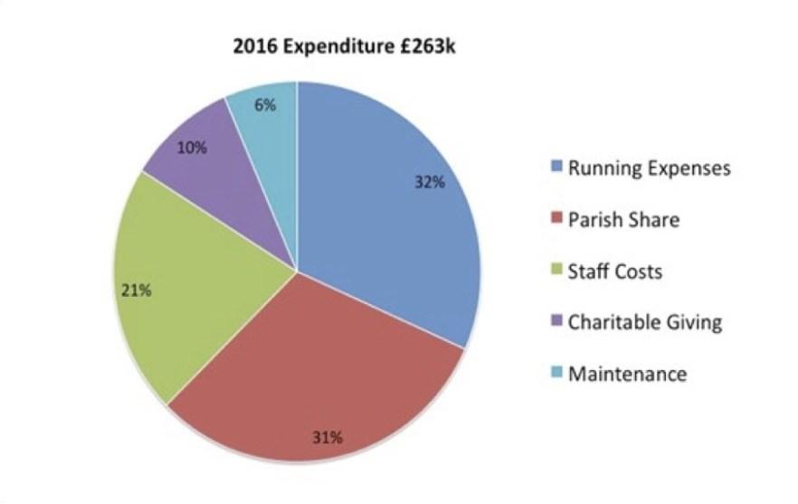 2016 expenditure