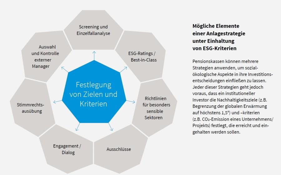 """Facing Finance-Studie """"Deutsche Pensionskassen – bereit für nachhaltige Geldanlage?"""""""