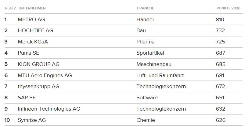 CSR Benchmar 2020 Top 10