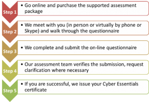 Cyber-Essentials-Supported-Assessment-Process-300x205