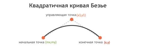 квадратичная-кривая-Безье