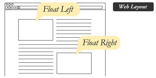 Floating Left and Right