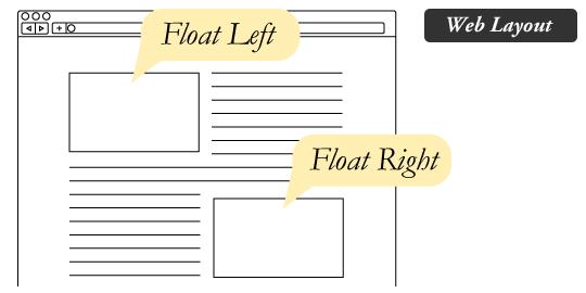 Software Development: CSS Clear floars