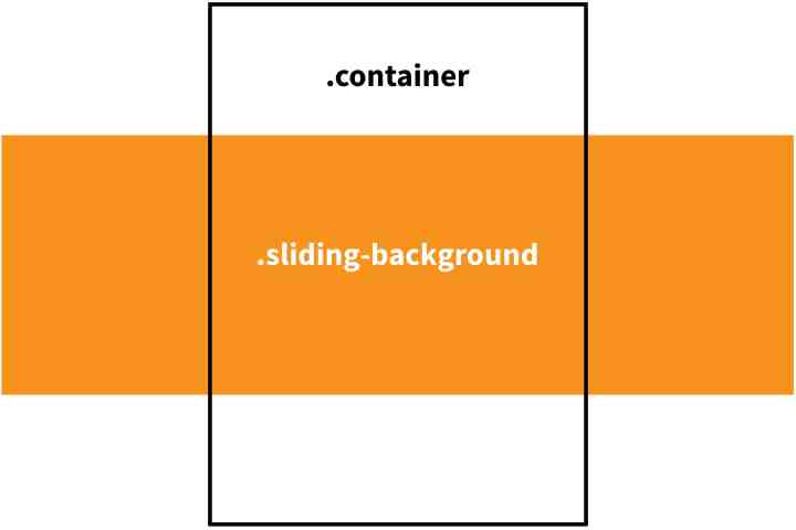 Css3 Animation Rotate Background Image | secondtofirst com