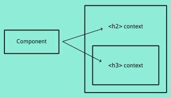 The Document Outline Dilemma | CSS-Tricks