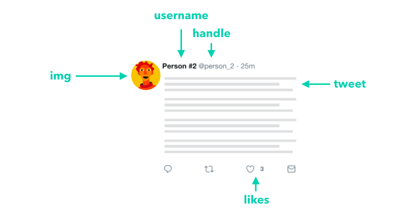A diagram that dissects the elements of a tweet, including the username, handle, avatar, tweet body and like count.