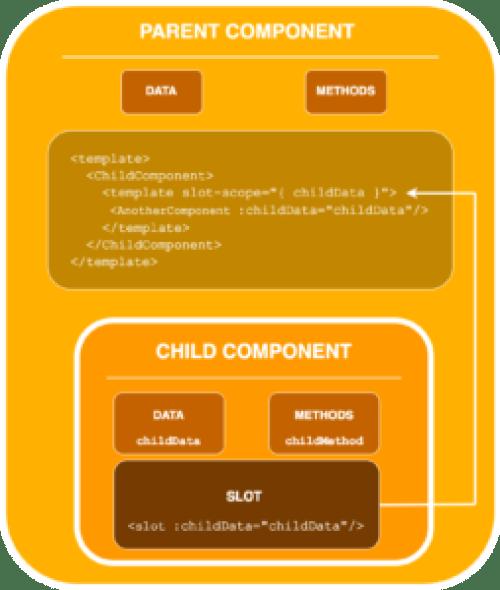 scoped slots diagram