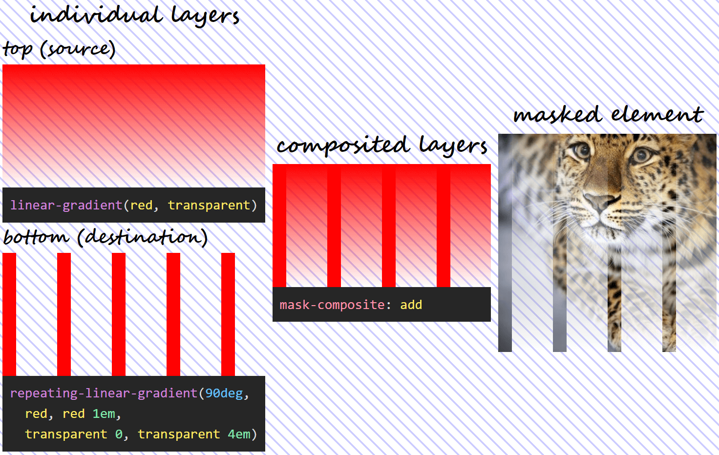Three column illustration of mask-composite: add in action. On the first column, we have the individual gradient layers (both the visual results and the generating code). On the second column, we can see what the layer resulting as a result of compositing using the add operation looks like. And on the third column, we see this resulting mask layer applied on an image of an Amur leopard. Wherever either layer is fully opaque, our image is fully opaque (not masked out at all). Wherever both layers are fully transparent, our image is fully transparent (completely masked out) as well.