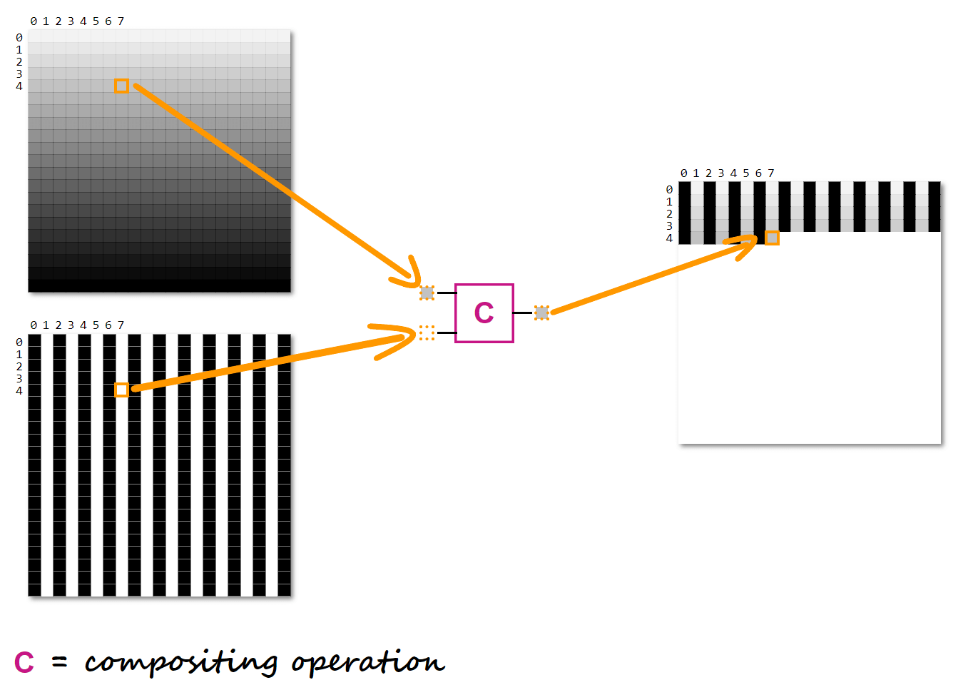 Illustration showing two corresponding pixels of the two layers being composited, which results in the corresponding pixel of the resulting layer.